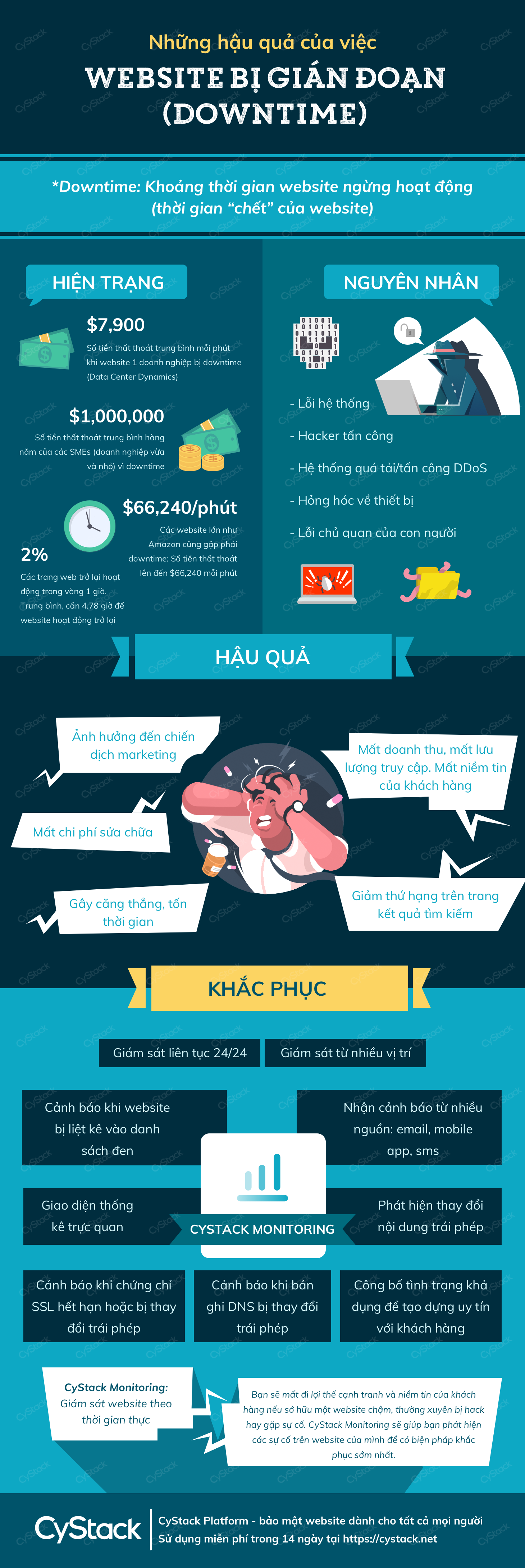 Những hậu quả của việc website bị gián đoạn downtime cystack platform infographic