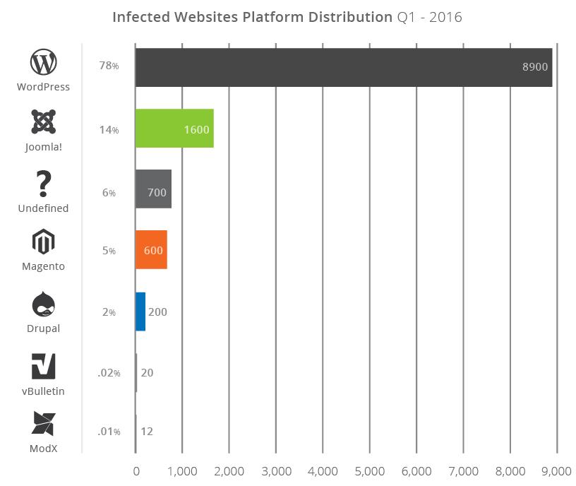 Thứ tự trang web bị lây nhiễm ( Theo thống kê quý 1/2016)