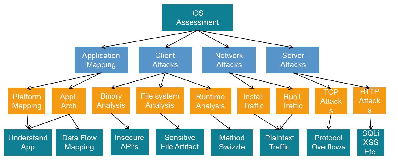 Bản đồ dành cho OWASP iOS hiển thị tổng quan về các vectơ tấn công.