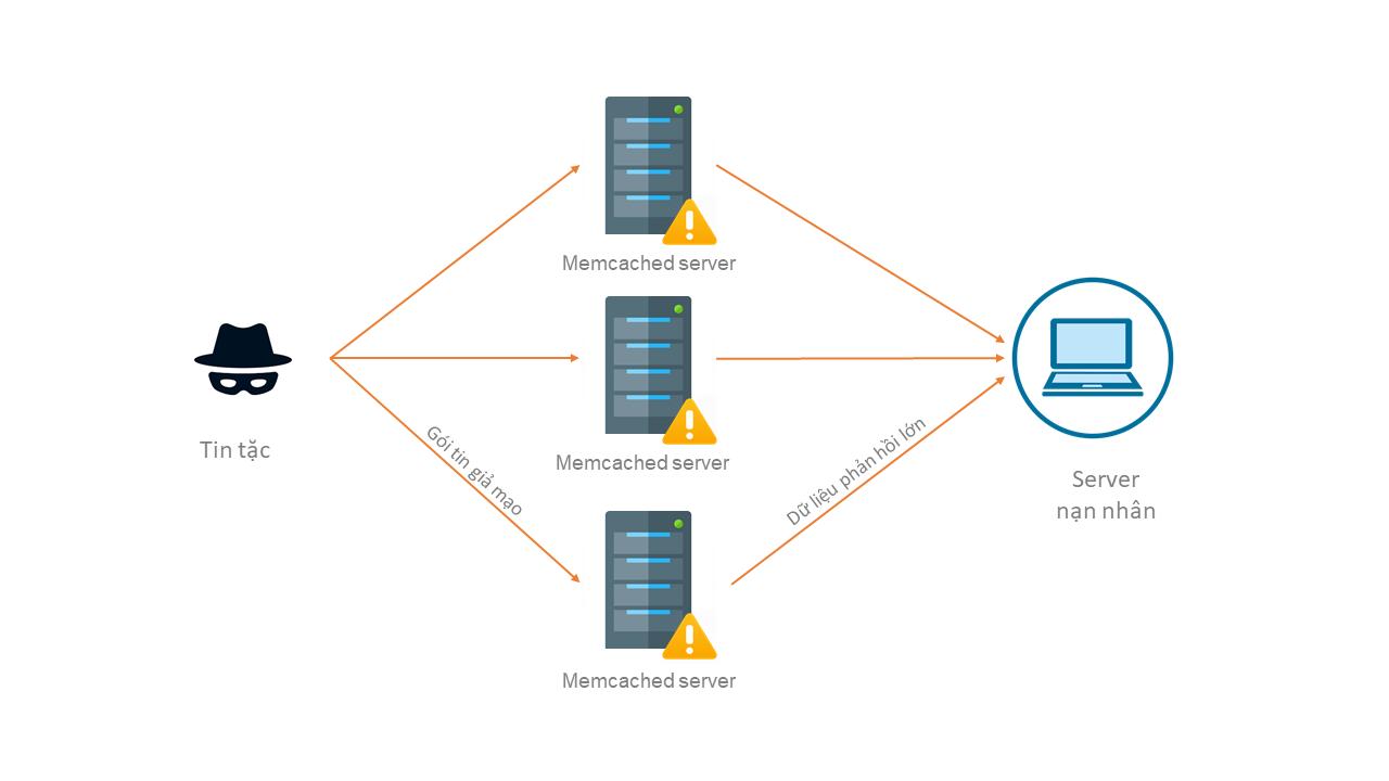 Tin tặc lợi dụng vấn đề ở Memcached để tấn công DDoS