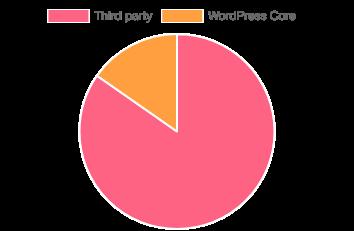 Các lỗ hổng bảo mật trong các website WordPress và bên thứ ba