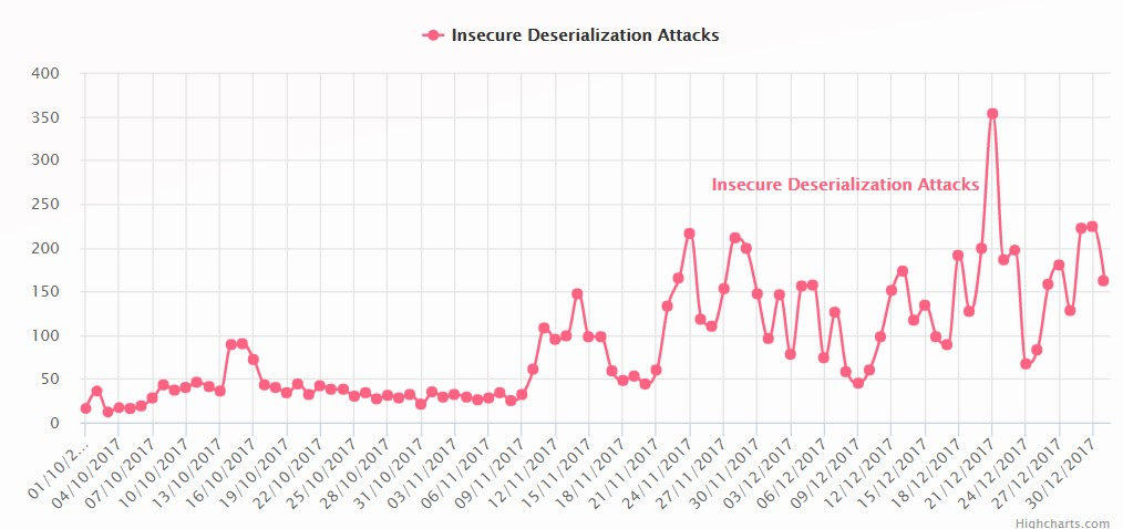 Hình 2: Các cuộc tấn công Deserialization không an toàn trong suốt ba tháng vừa qua
