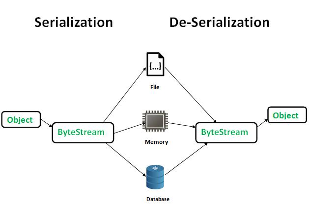 Sơ đồ thể hiện cơ chế hoạt động của Serialization và De-Serialization