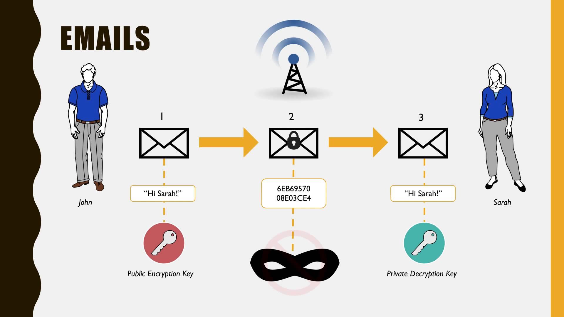 Tóm tắt quá trình trao đổi thông tin sử dụng mã hóa khóa công khai