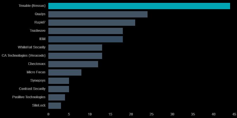 So sánh hiệu năng các phần mềm bảo mật website tự động