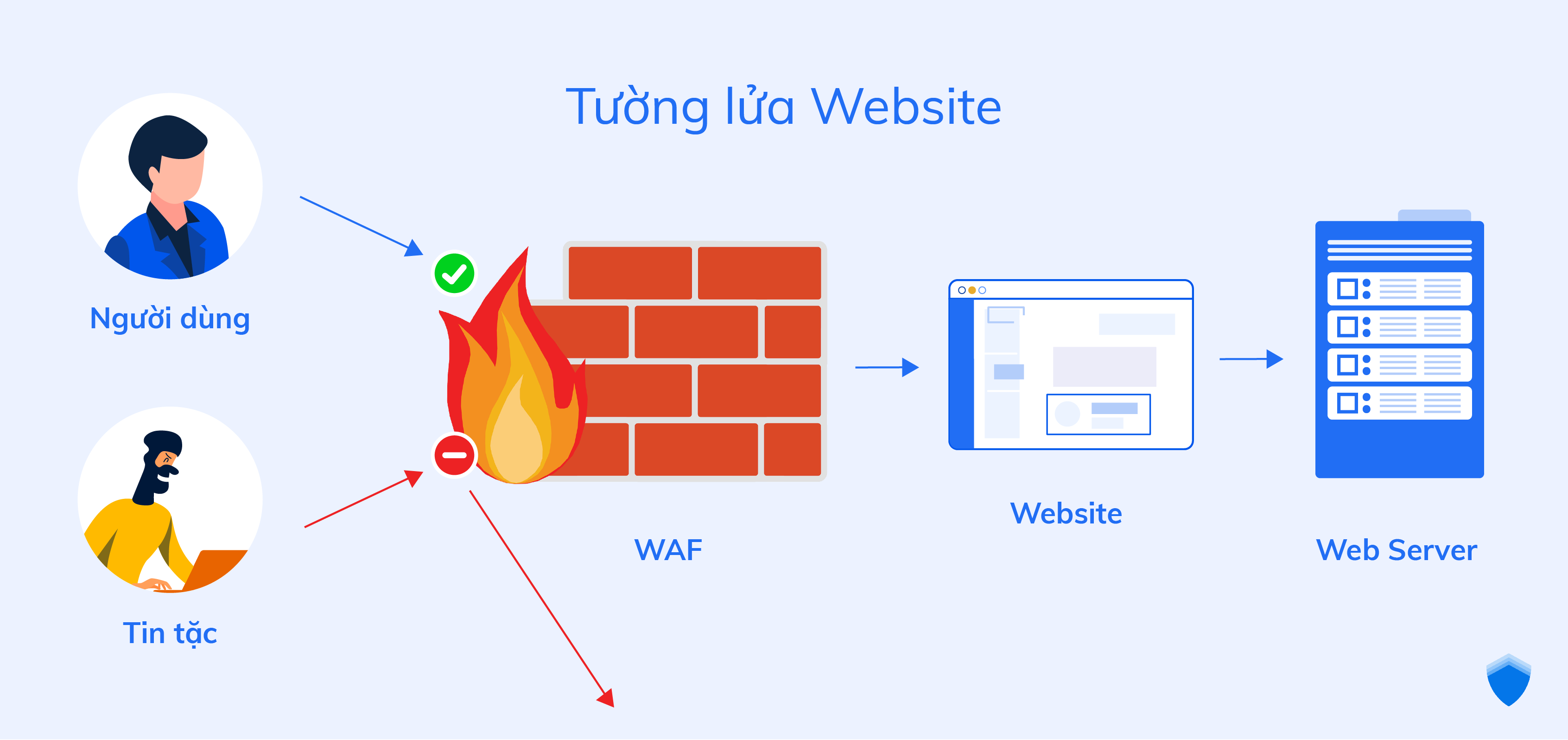 Bảo vệ website bằng Tường lửa