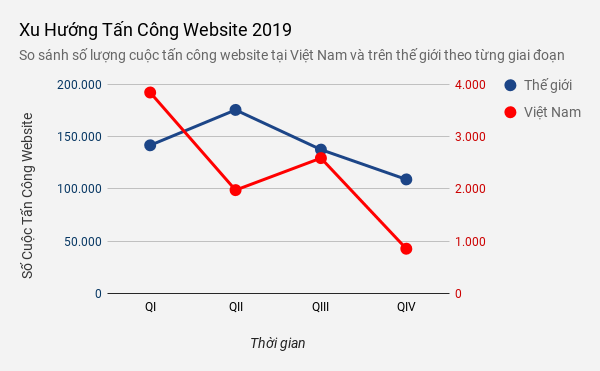 Xu hướng tấn công website tại Việt Nam giảm mạnh vào Quý IV 2019