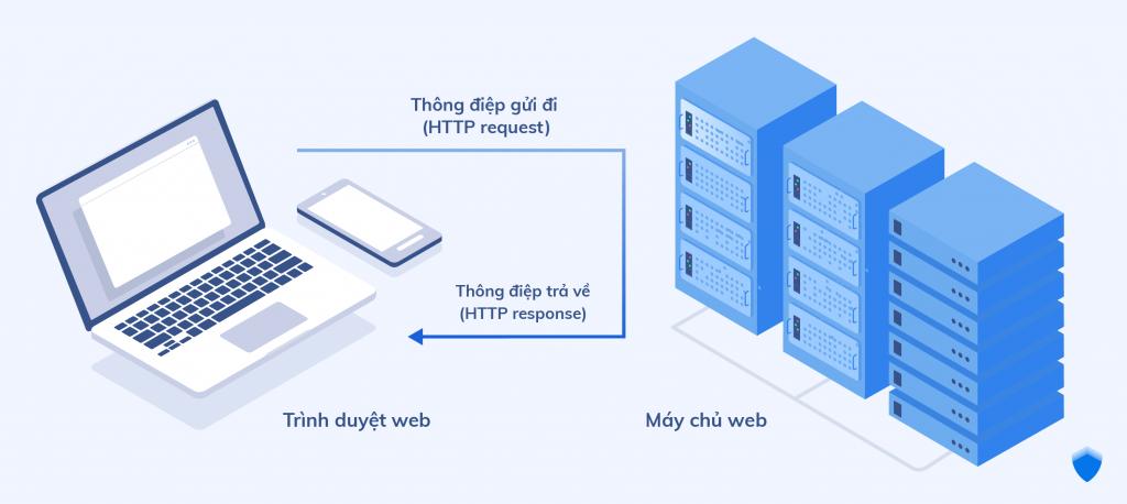 HTTP hoạt động như thế nào