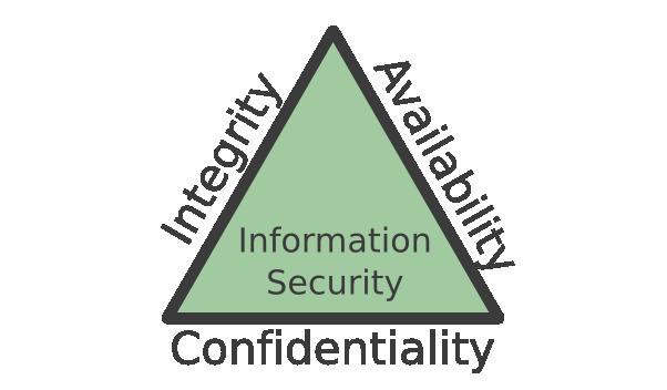 tam giác CIA trong an toàn thông tin mạng