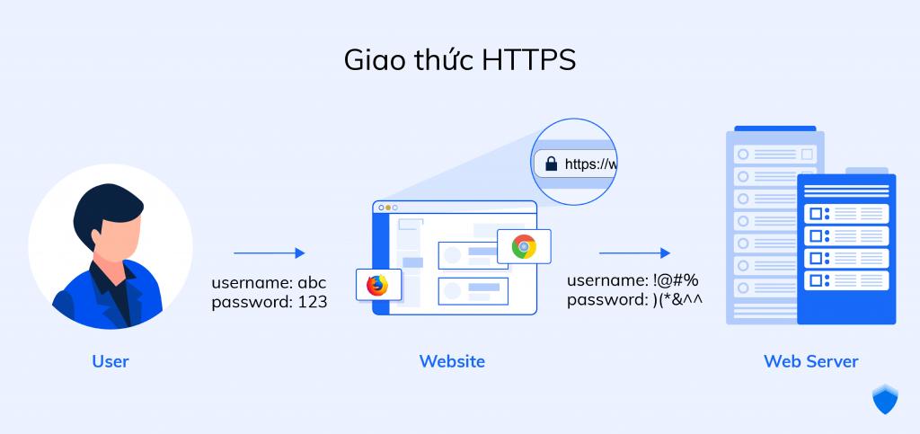 Giao thức HTTPS giúp mã hóa văn bản truyền đi