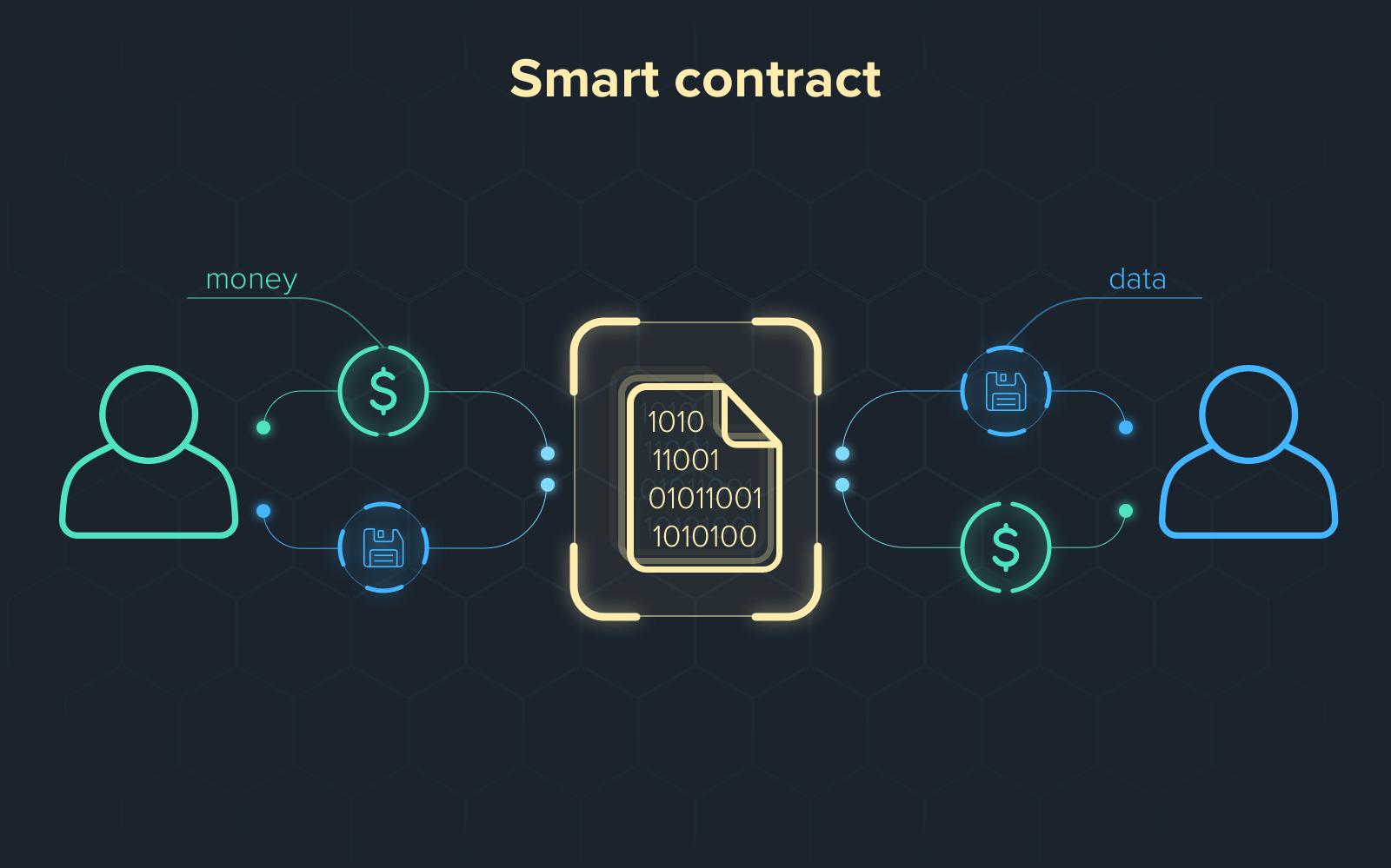 Hợp đồng thông minh Smart Contract là gì?