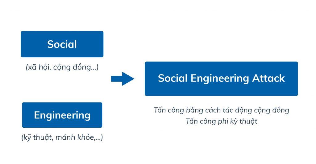 Social Engineering là gì