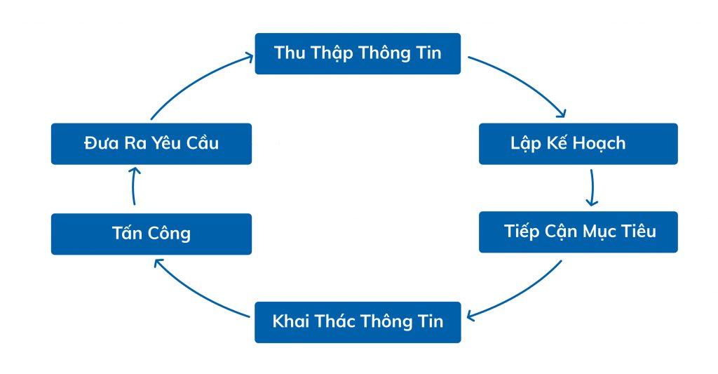 Vòng tròn Social Engineering