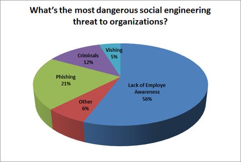 Các phương thức Social Engineering phổ biến