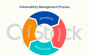 Vulnerability Management CyStack