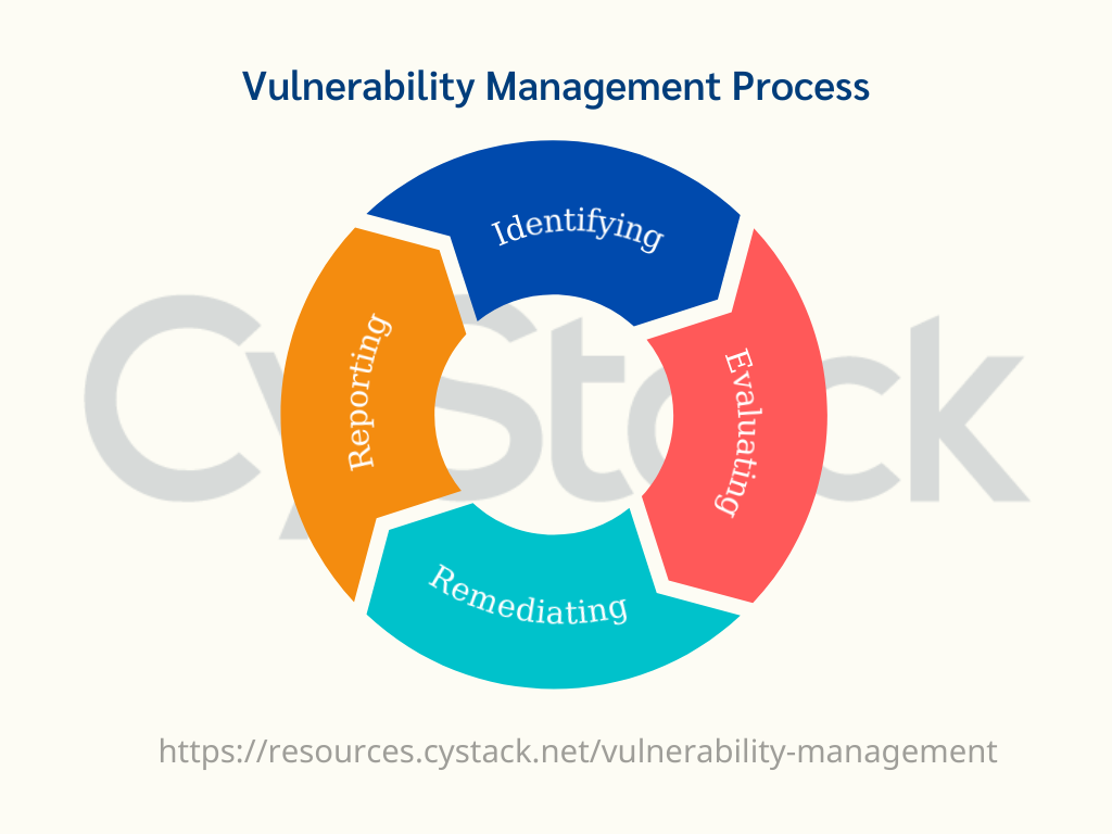 Quy trình quản lý lỗ hổng - Vulnerability Management CyStack