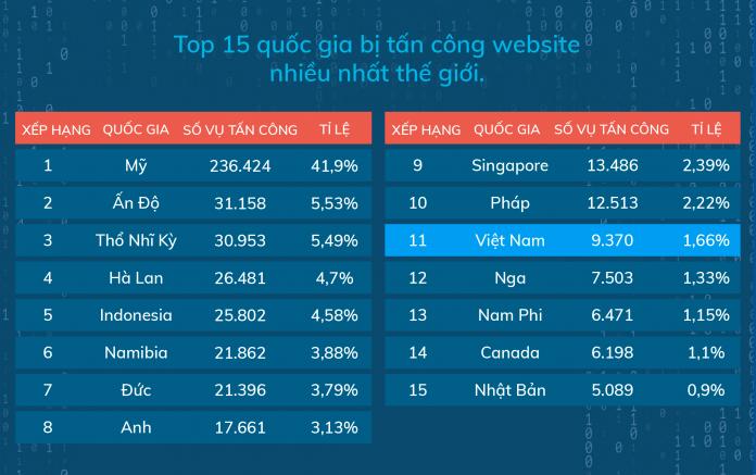 Top 15 nước bị hack website nhiều nhất thế giới