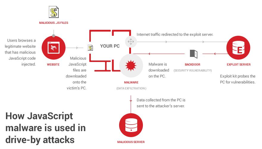 Cách thức sử dụng mã độc JavaScript trong các cuộc tấn công drive-by