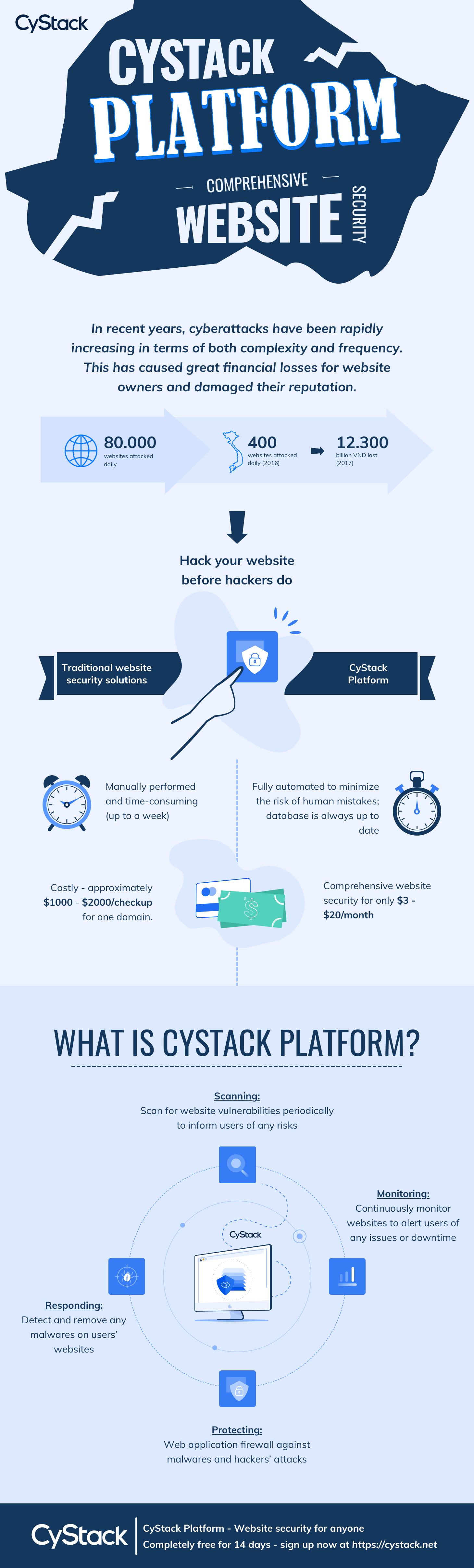 cystack platform comprehensive website security infographic