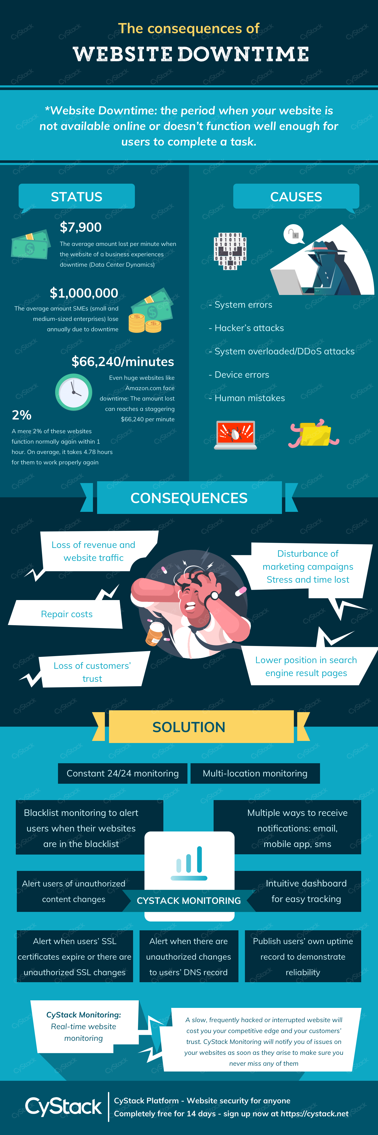 The consequences of website downtime cystack infographic