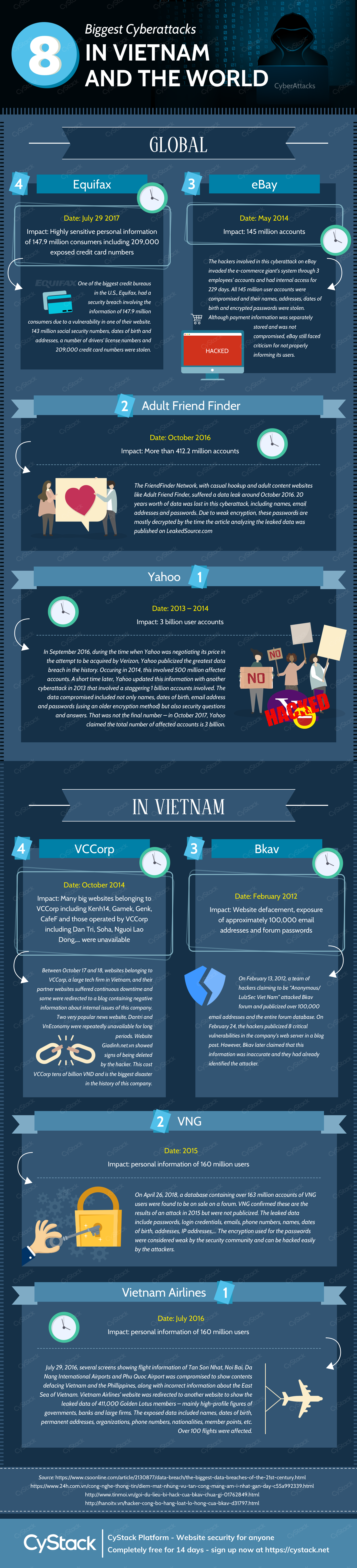 Top 8 biggest cyberattacks in Vietnam and the world cystack