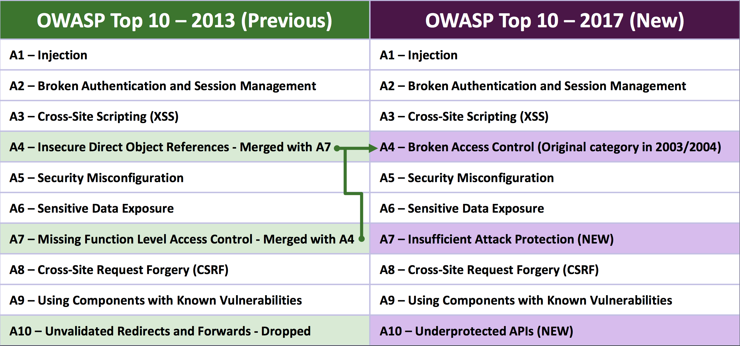 compare owasp top 10 2013 and 2017 cystack